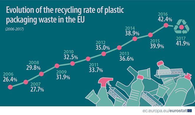 Eurostat: Odpad z plastových obalov recykluje Slovensko nadpriemerne