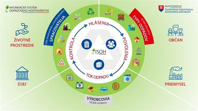 Ministerstvo začne budovať informačný systém odpadového hospodárstva